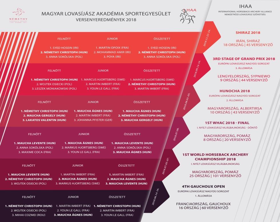 2018_versenyeredmenyek_magyar_lovasijasz_akademia_sportegyesulet